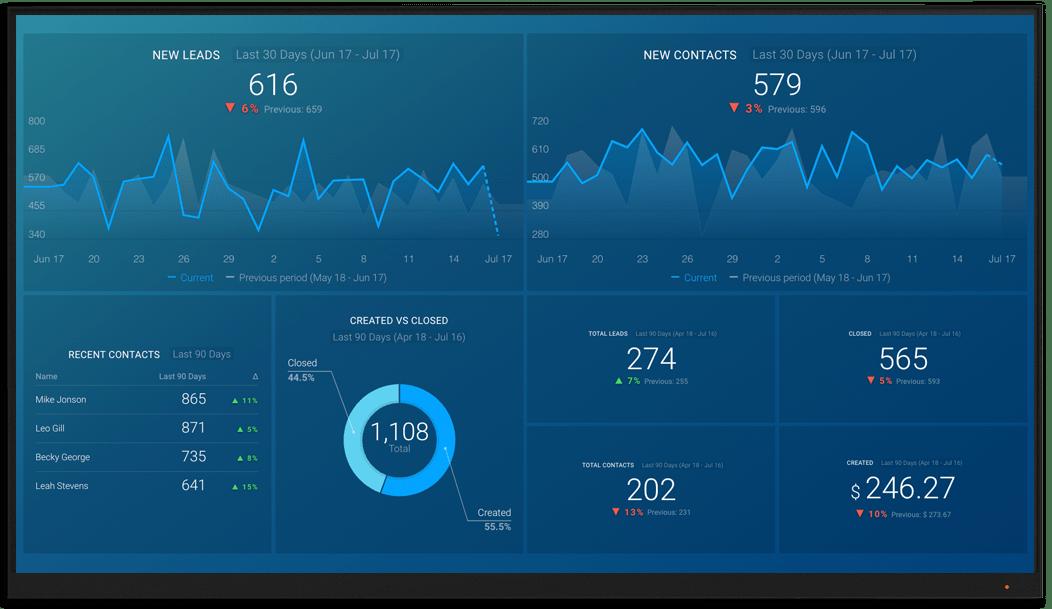 amoCRM metrics and KPI visualization on Databox big screen dashboard