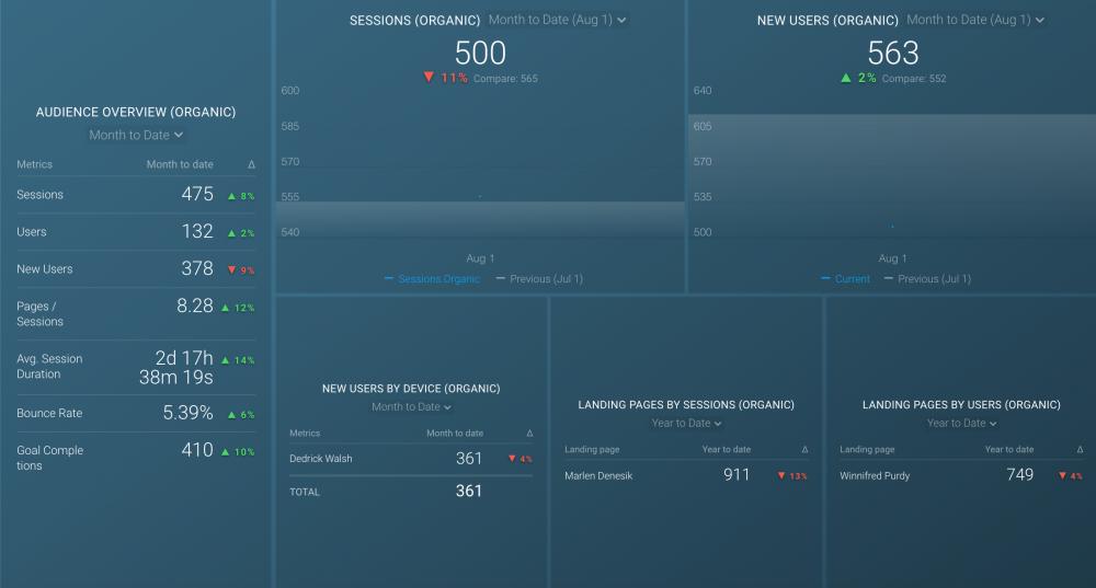 Google Analytics New Users Dashboard
