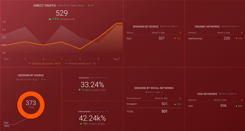 Acquisition Snapshot Dashboard