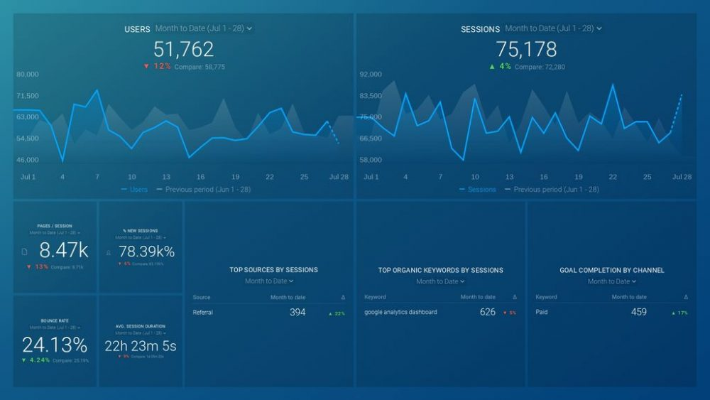 Databox Google Analytics dashboard