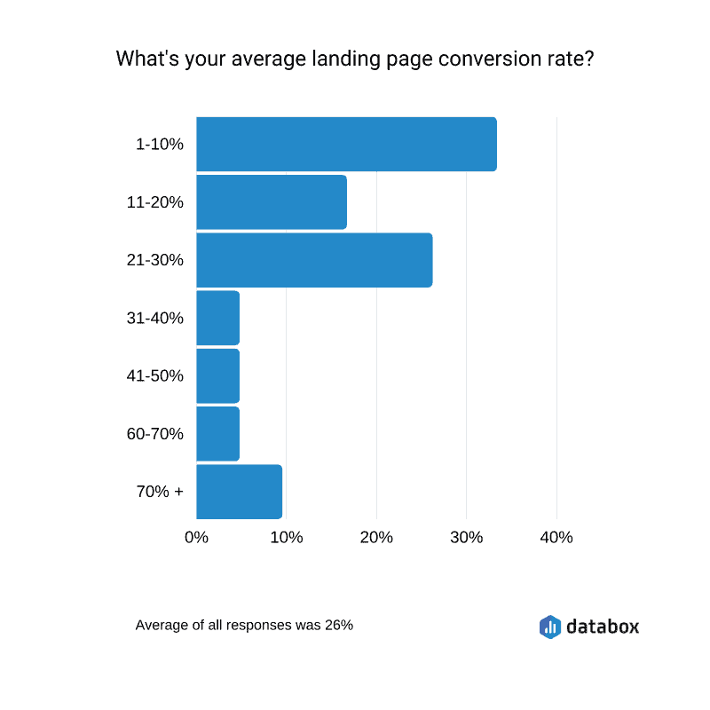 average landing page conversion rate data
