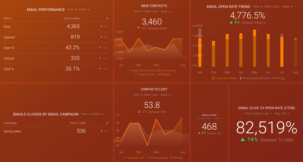 HubSpot Email Performance Dashboard