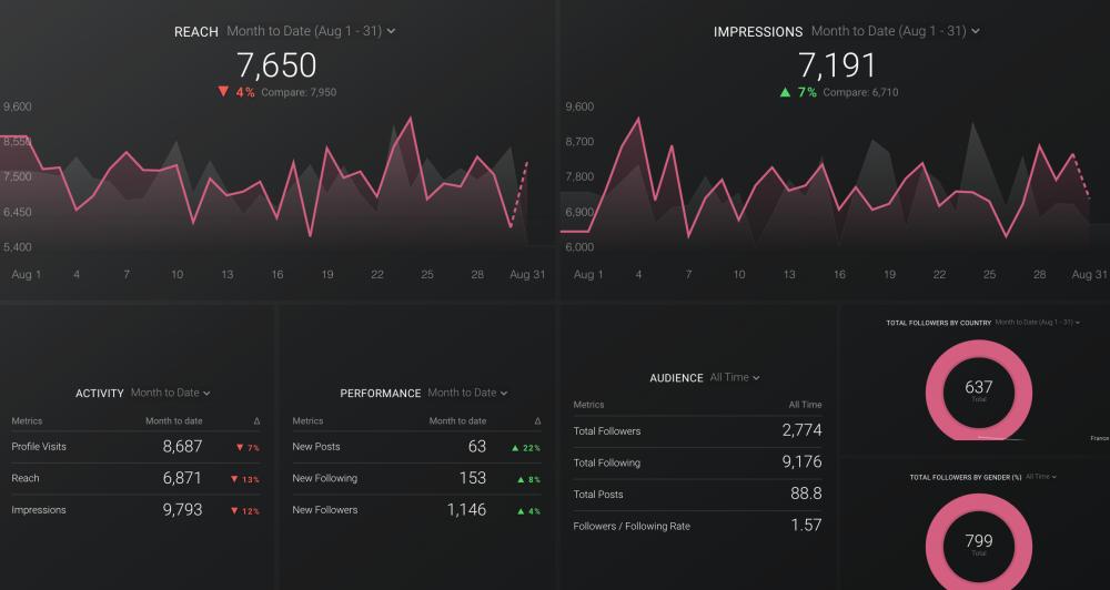 Instagram Business dashboard