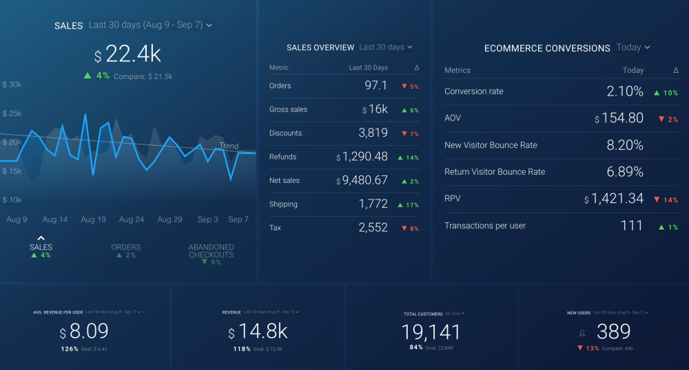 conversion and loyalty dashboard