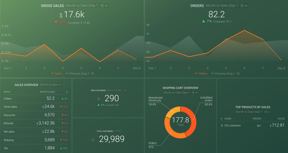 Databox Shopify Dashboard