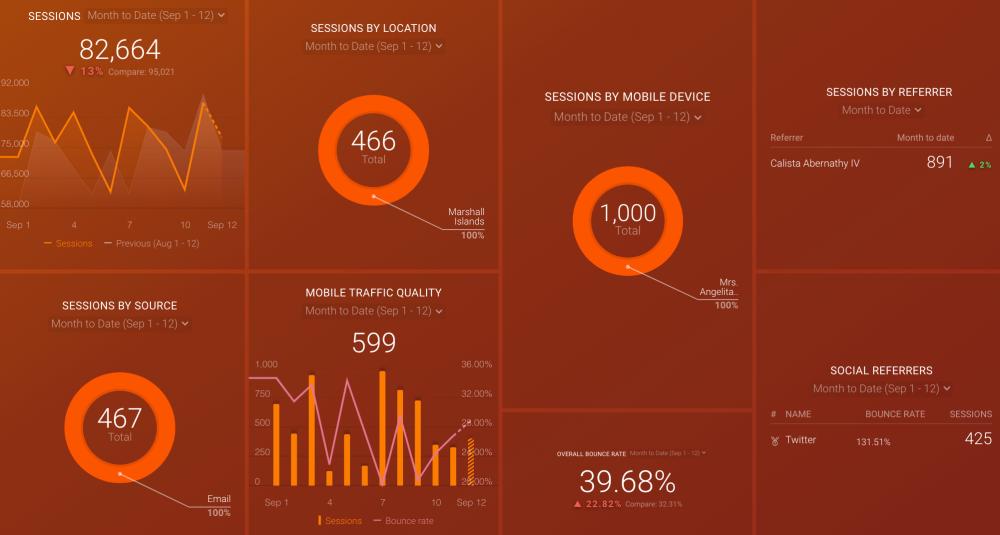Google Analytics Traffic Dashboard