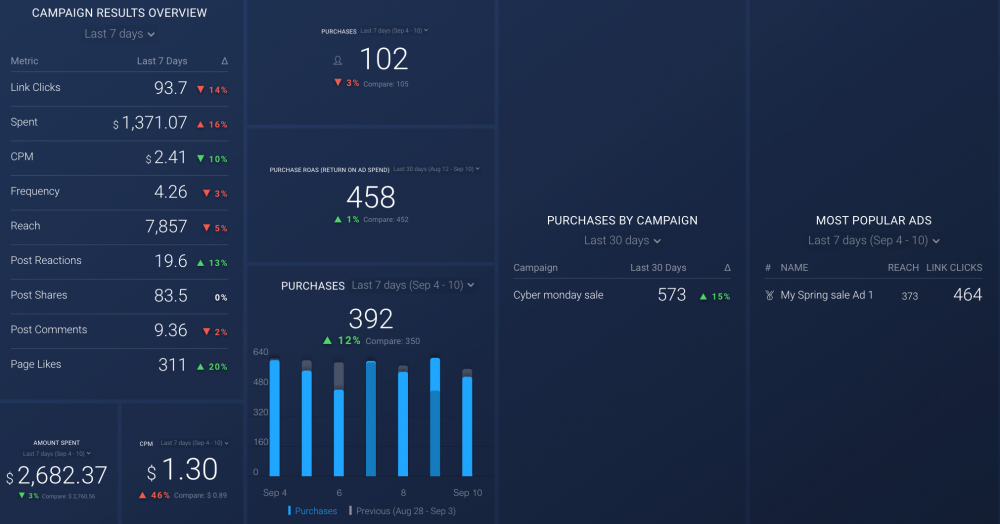 website conversions dashboard