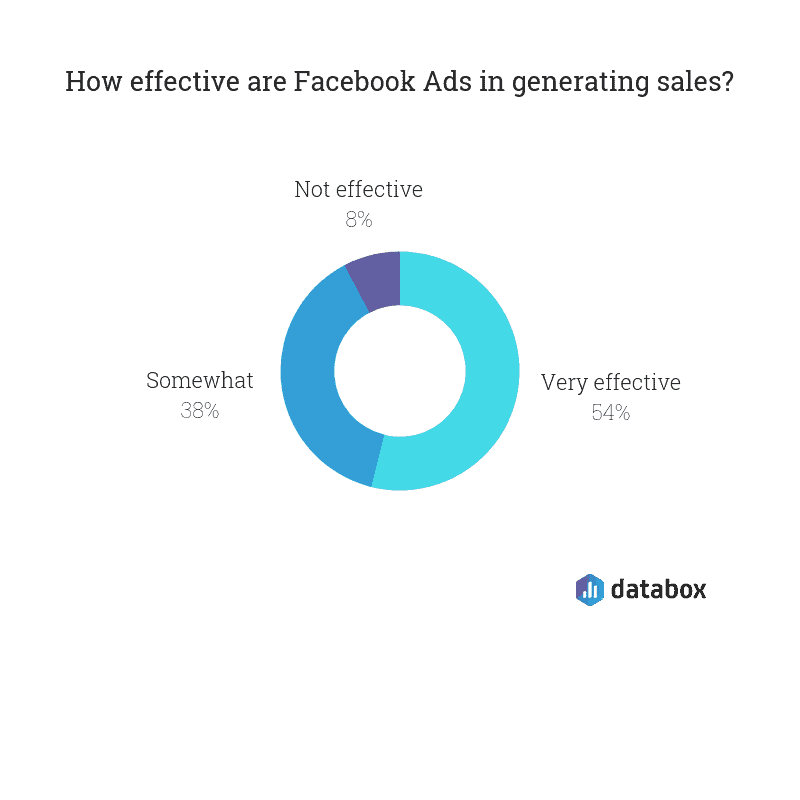 Databox facebook ad budget survey results