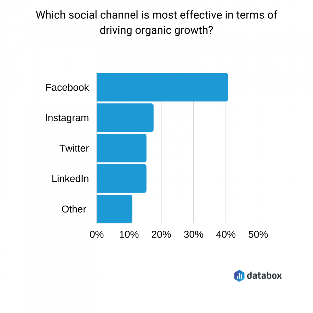 most effective social channel for organic growth graph