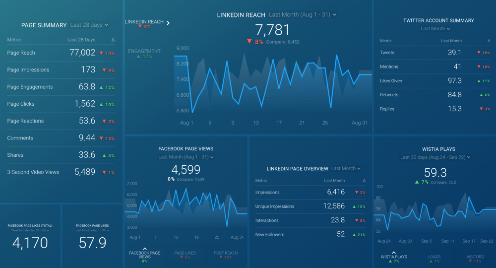General Social Performance dashboard