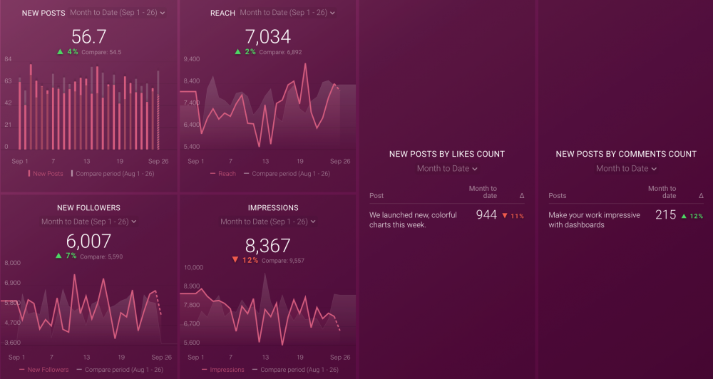 Instagram Business Performance Dashboard