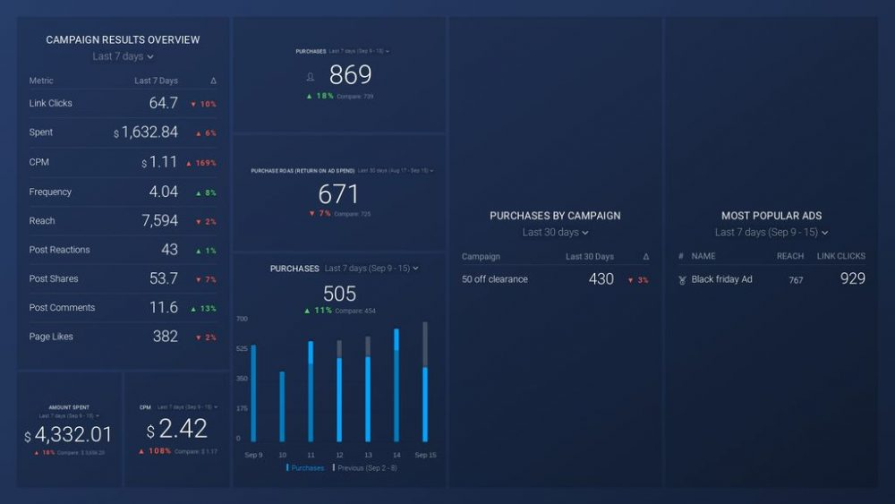 Facebook Ads Website Conversion dashboard