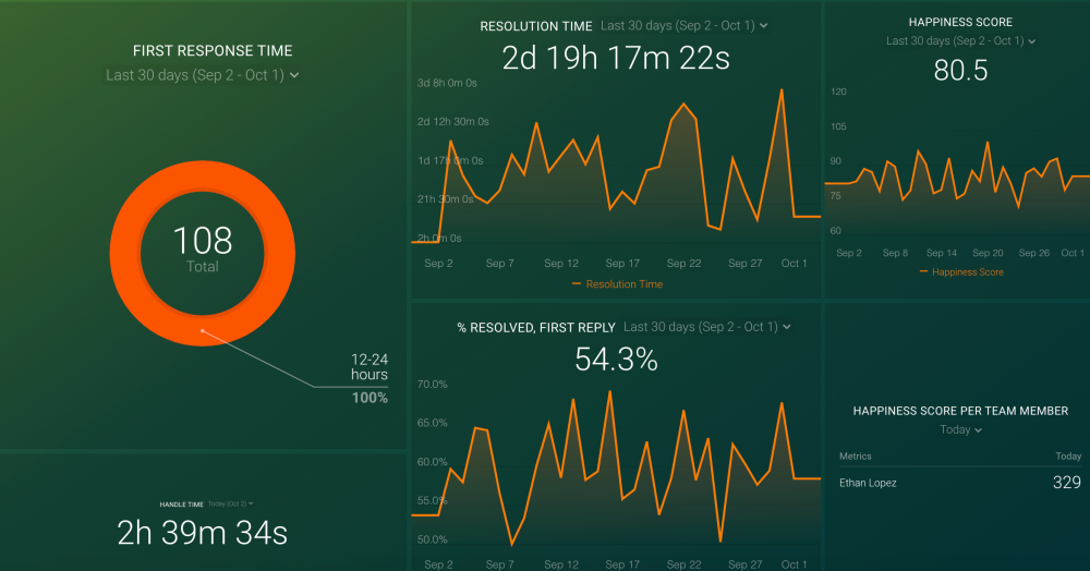 Help Scout Average Response Time Dashboard