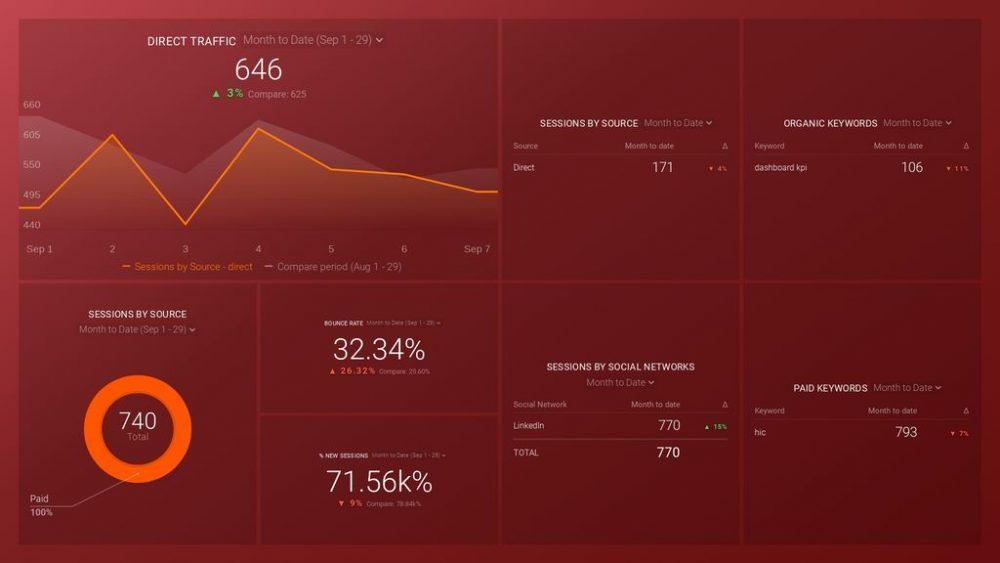 Google Analytics (Acquisition Snapshot) Dashboard template