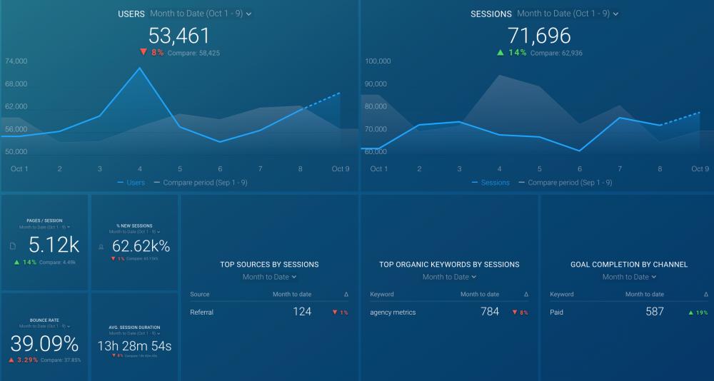 Google Analytics Web Engagement Dashboard