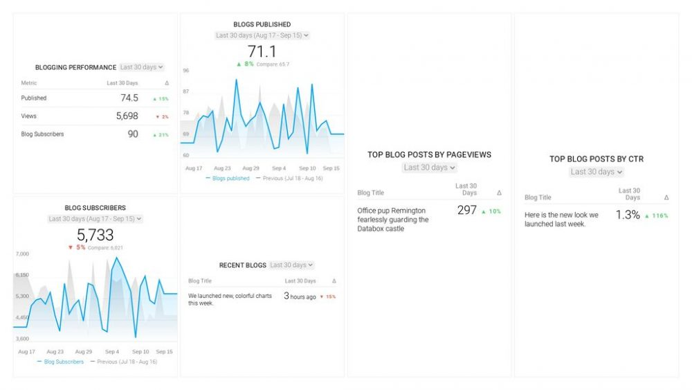 Blog Performance Tracking Dashboard