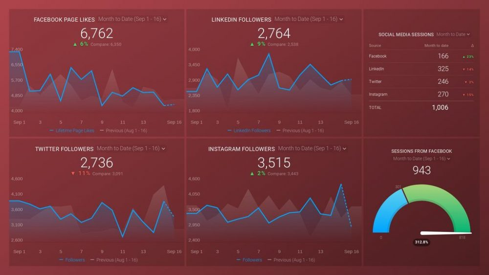 Social Media dashboard template