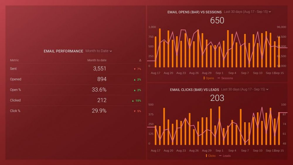 HubSpot Marketing Email Performance Dashboard Template
