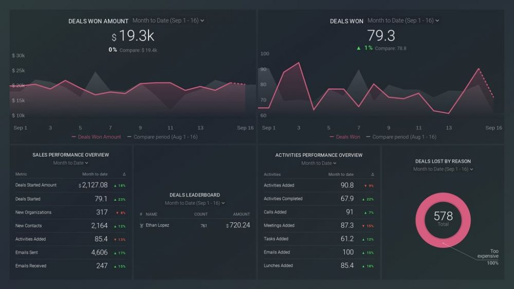 Pipedrive CRM dashboard template