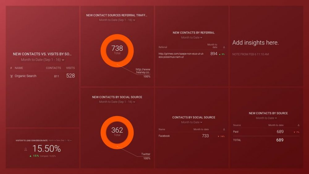 HubSpot (Leads by Source) dashboard template