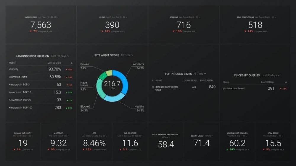 SEO Overview Dashboard Template