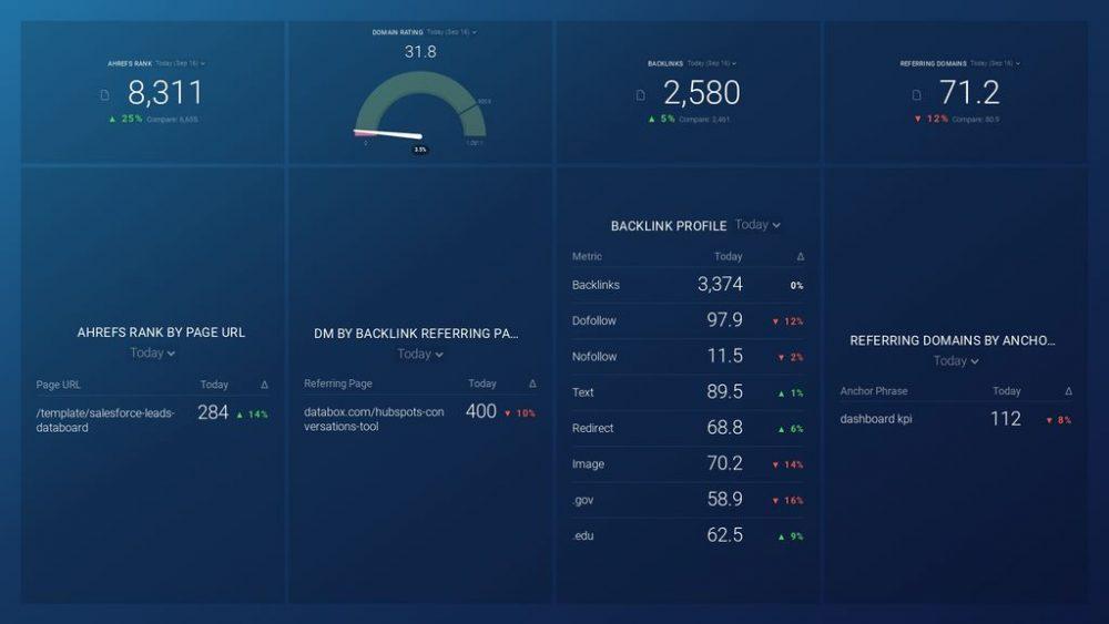 Ahrefs Website Audit dashboard