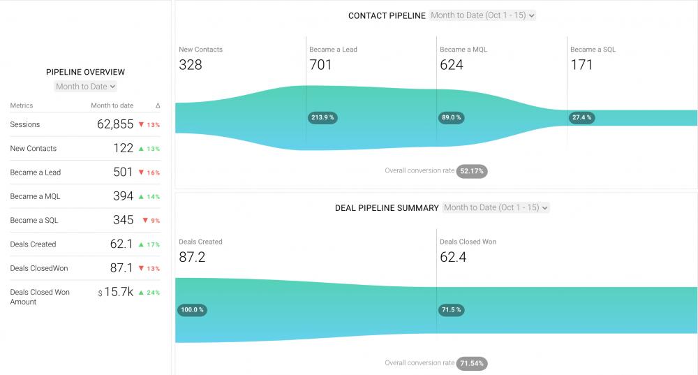 HubSpot Full Funnel Analysis