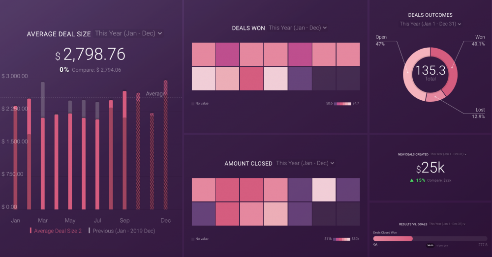Sales Manager Dashboard Template