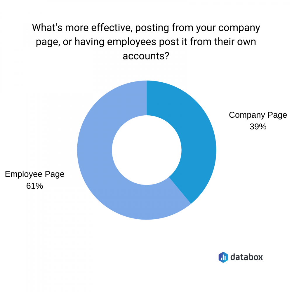 what's more effective, posting from your company page or having employees post it from their own accounts?