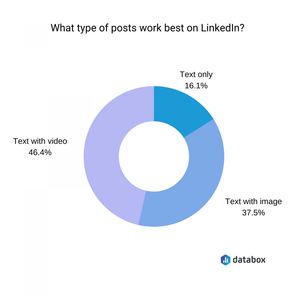 what type of posts work best on LinkedIn