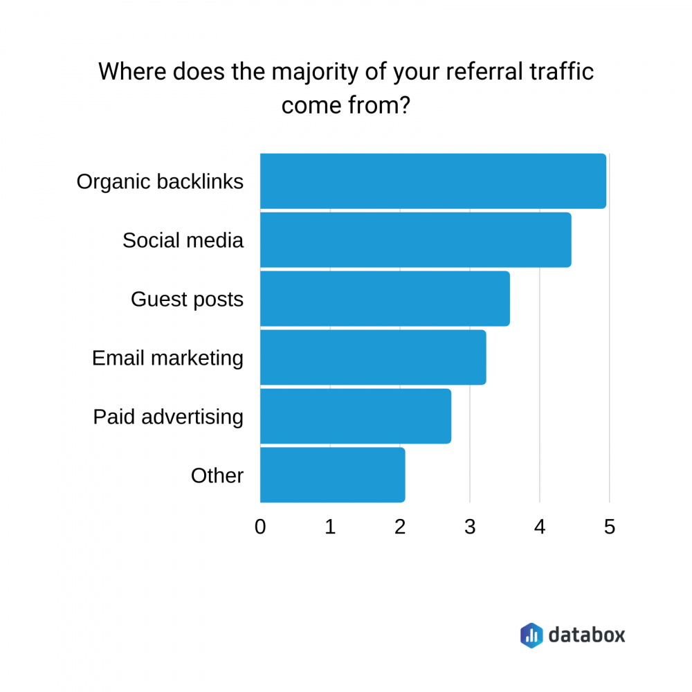 referral traffic sources