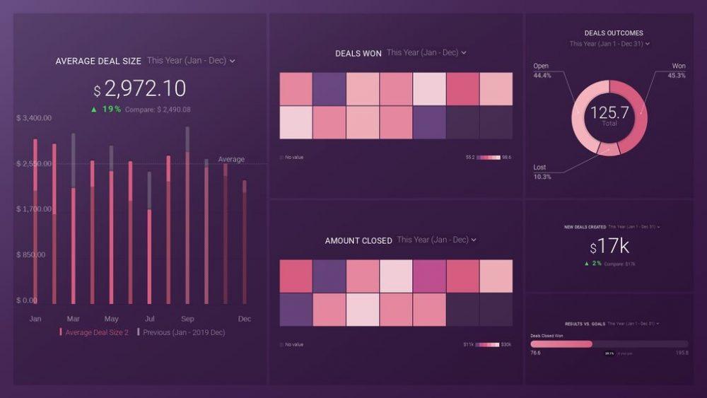 HubSpot Sales Manager KPIs Dashboard Template
