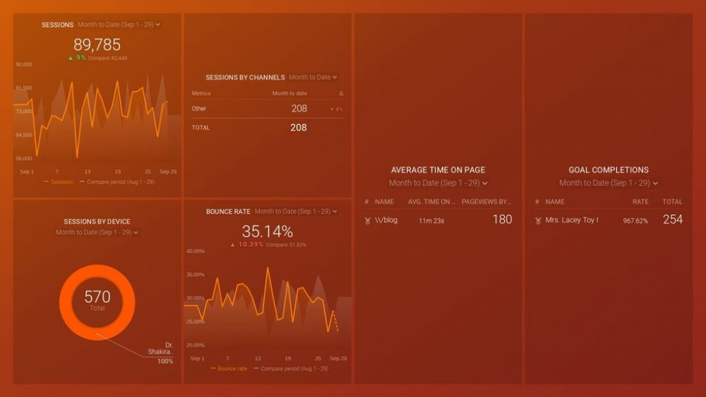 Google Analytics Top 10 KPIs Dashboard Template