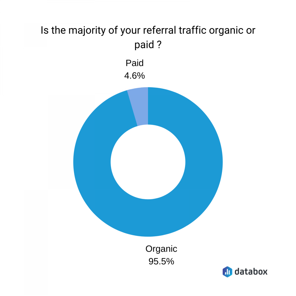 is your referral traffic organic or paid?