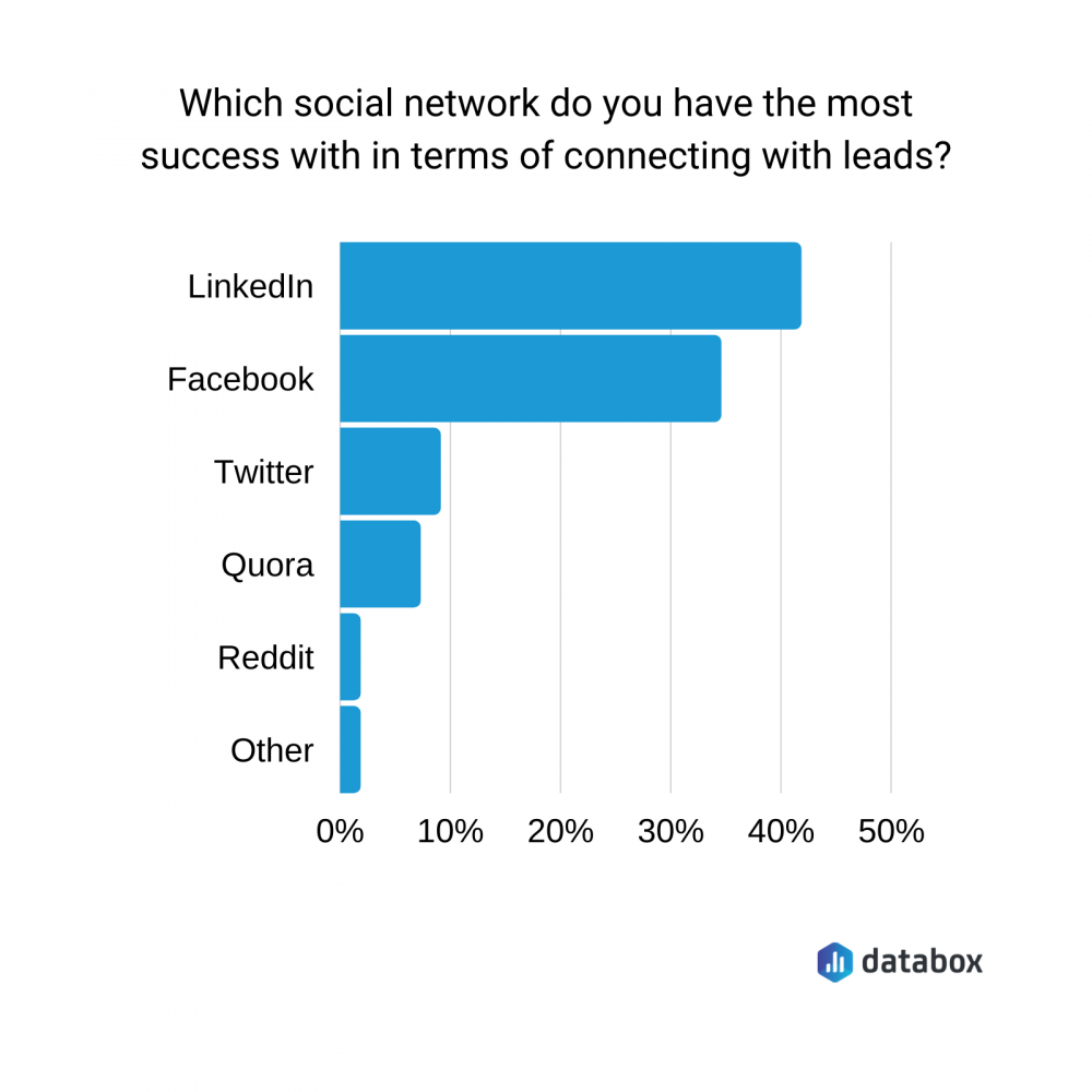 Social Selling Chart