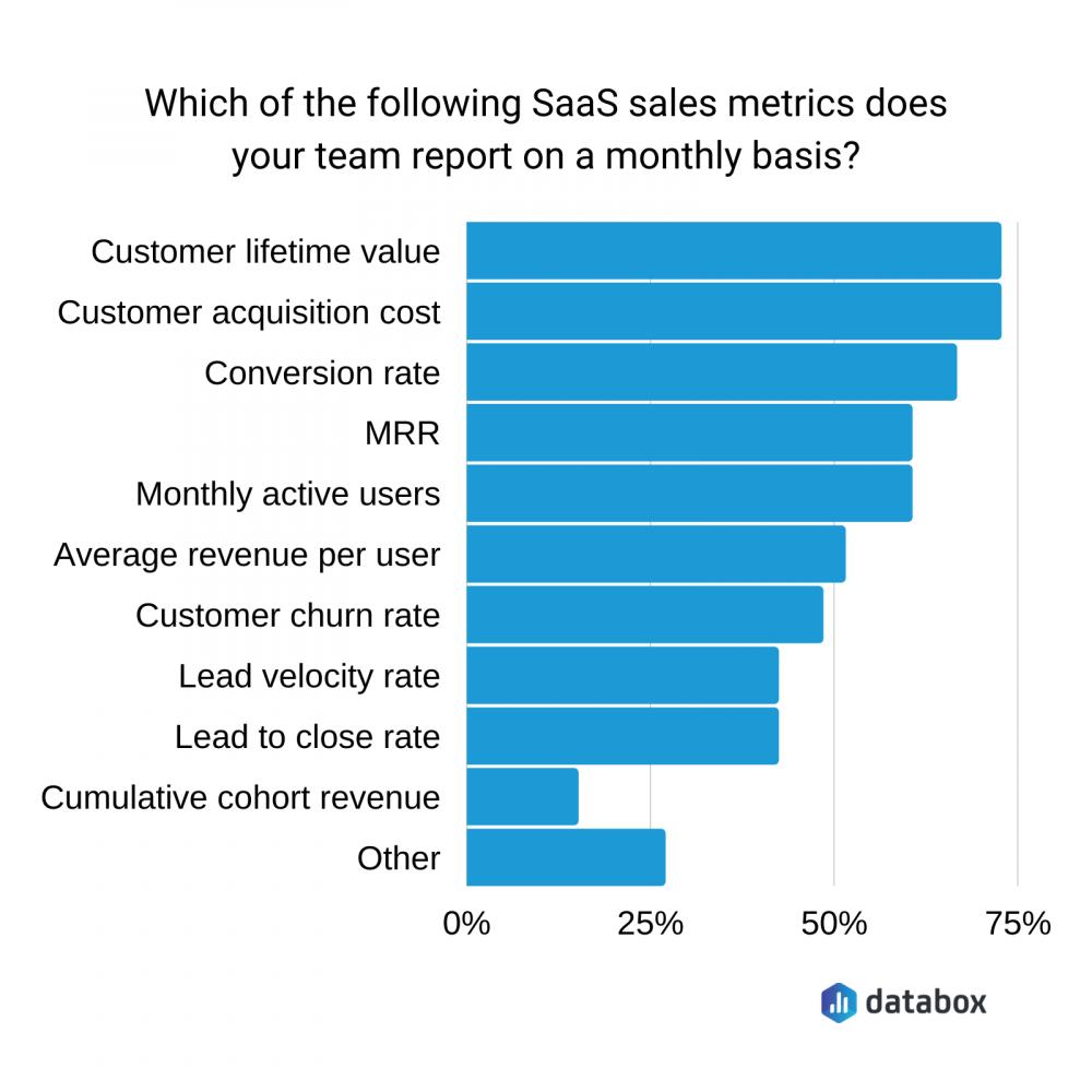 Top SaaS sales metrics