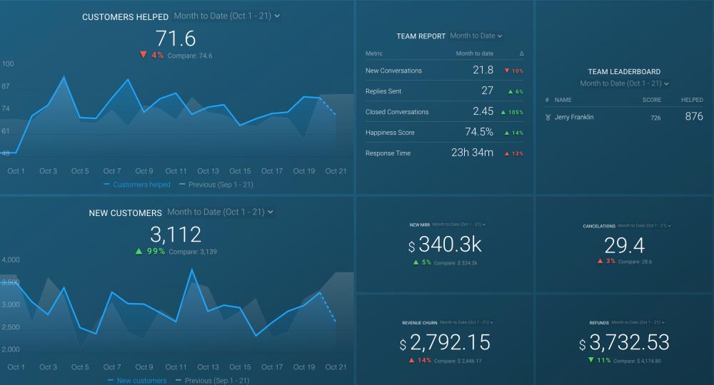 Customer Success Dashboard template