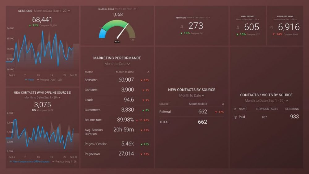 Monthly Marketing dashboard template