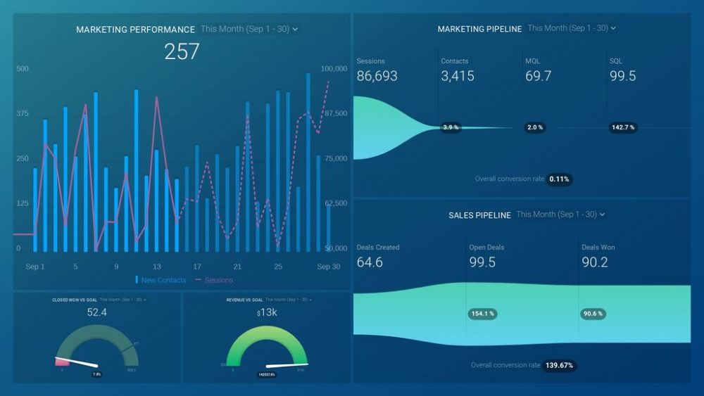 HubSpot Marketing & Sales Basics Dashboard Template