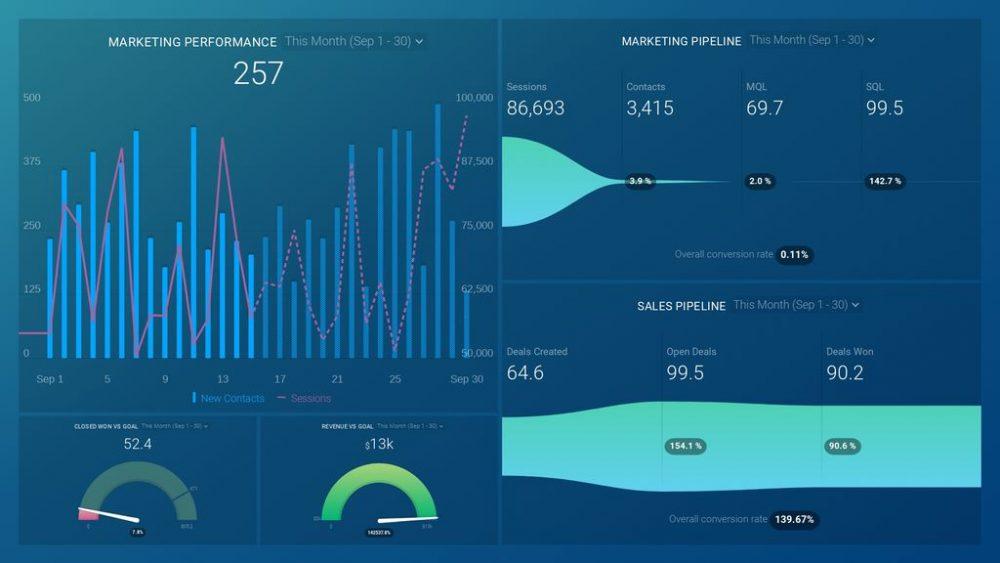 HubSpot Marketing & Sales Basics Dashboard Template