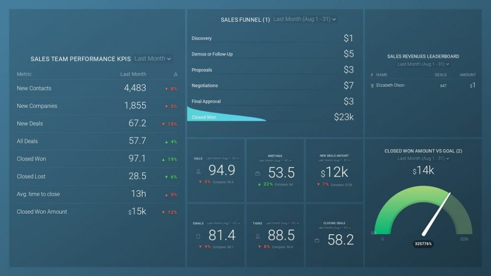 Sales Overview dashboard template