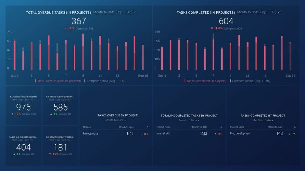 Asana (Project overview) dashboard template