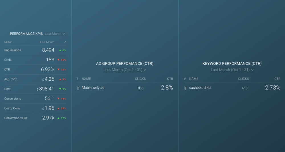 Google Ads PPC Performance Dashboard Template.