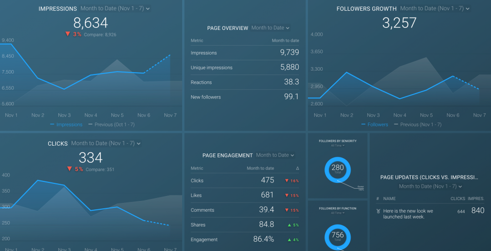 Linkedin Page Engagement Dashboard