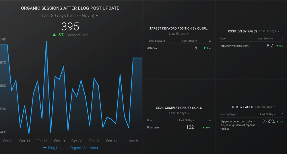 Blog Performance After SEO Update Dashboard