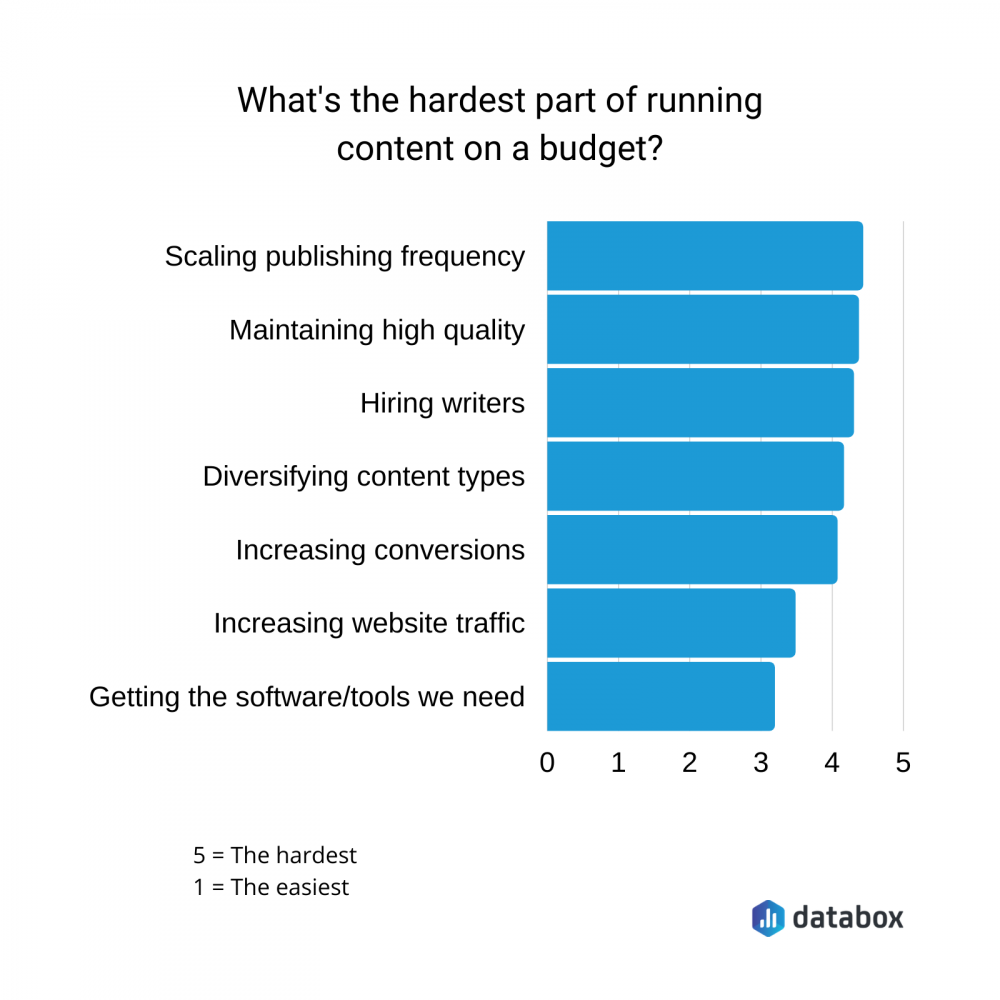 what's the hardest part of running content on a budget