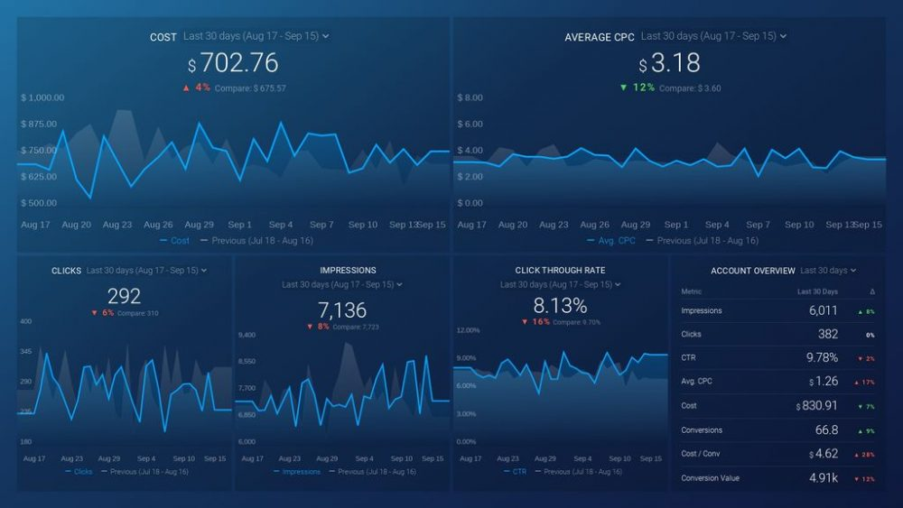 Google Ads: Competitive Health Dashboard Template