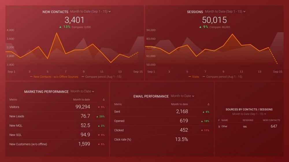HubSpot Marketing dashboard template