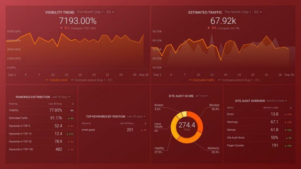 SEMRush (Keywords and Audits) dashboard template