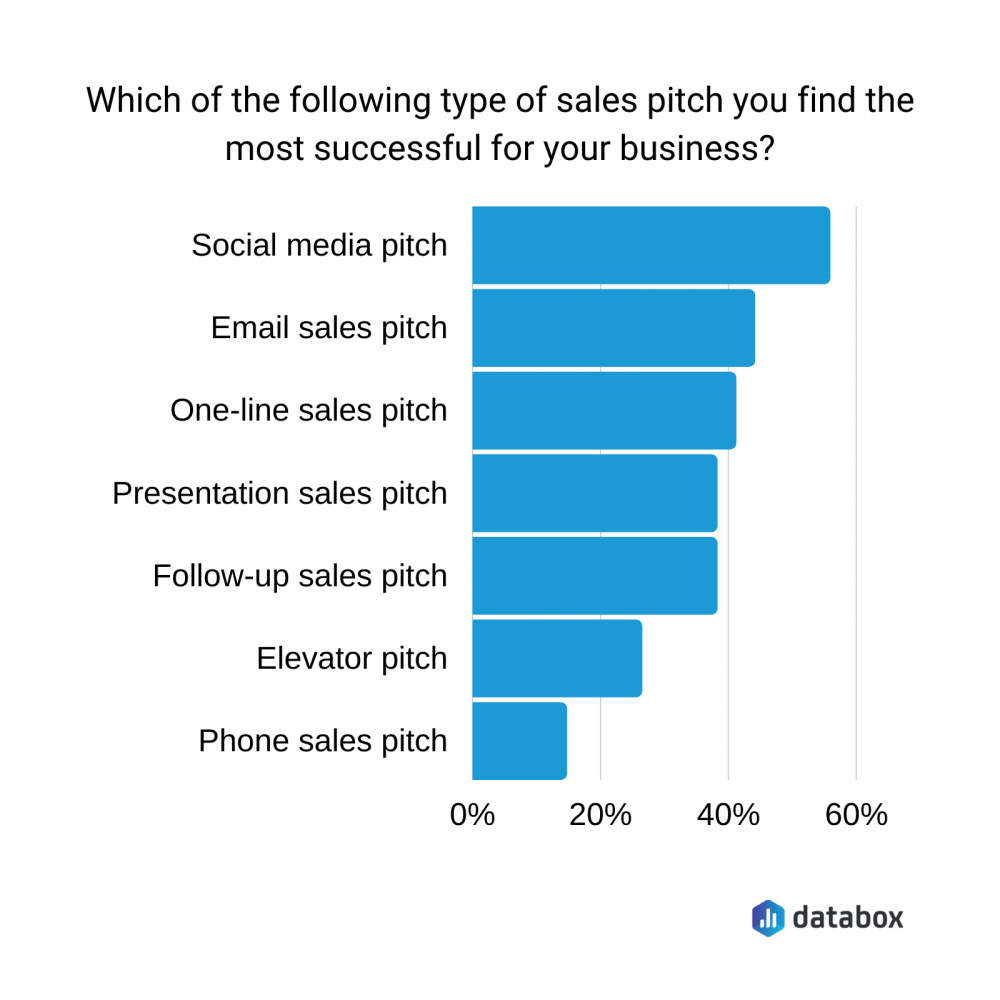 sales pitch types